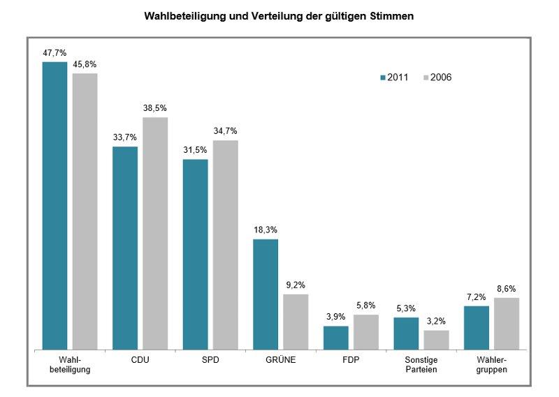 Hessische Kommunalwahl