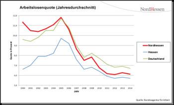 Die vom Regionalmanagement Nordhessen eigens für die Region erstellte Arbeitslosenstatistik weist aus, dass die Region mit den fünf Landkreisen und der Stadt Kassel in 2014 mit 6,1 Prozent und damit nun schon seit neun Jahren unter dem Bundesdurchschnitt liegt.