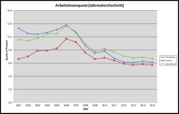 Vom Regionalmanagement erstellte Arbeitslosenstatistik für Nordhessen.