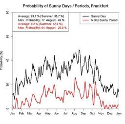Die Wahrscheinlichkeit von sonnigen Tagen bzw. Perioden am Beispiel Frankfurt/Main. Quelle: Deutscher Wetterdienst