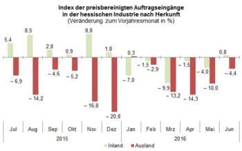 Quelle: Hessisches Statistisches Landesamt