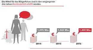 Quelle: Hessisches Ministerium für Wirtschaft, Energie, Verkehr und Landesentwicklung