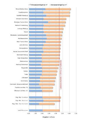 Durchschnittliches verbrauchsabhängiges Trink- und Abwasserentgelt je Kubikmeter in Hessen 2016 nach Verwaltungsbezirken. Quelle: Hessisches Statistisches Landesamt