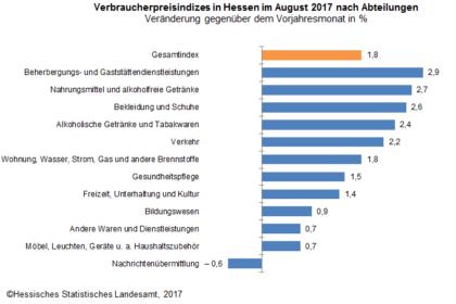 Die Verbraucherpreise in Hessen im August 2017. Quelle: Hessisches Statistisches Landesamt