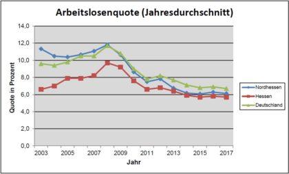 Diese Grafik des Regionalmanagements Nordhessen zeigt die Entwicklung der Arbeitslosenquote in Nordhessen im Vergleich zu Südhessen und Gesamt-Deutschland. Quelle: Regionalmanagement Nordhessen