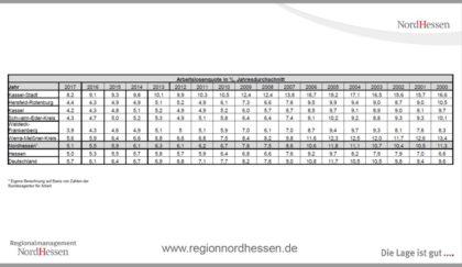 Die Entwicklung der Arbeitlosenquote in Nordhessen im Jahresvergleich 2000 bis 2017. Quelle: Regionalmanagement Nordhessen