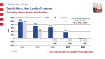 Entwicklung Landesfinanzen 20062018