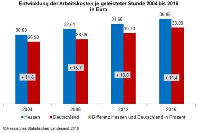 Die aktuellen Zahlen im Diagramm.