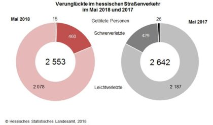 Grafik: StatistikHessen