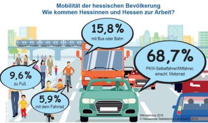 Mobilität der hessischen Bevölkerung. Grafik: StatistikHessen
