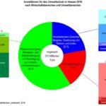 Investitionen der Unternehmen in den Umweltschutz. Grafik: Statistik Hessen