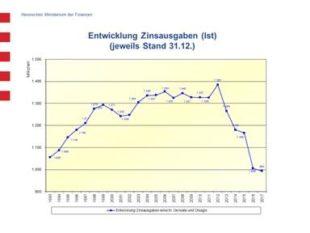 Diagramm zu den Zinsausgaben Hessens. Grafik: HMDF