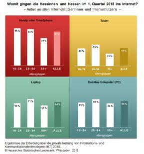 Grafik: statistik-hessen.de