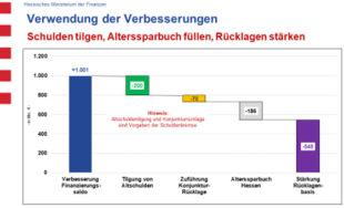 Quelle: Hessisches Finanzministerium