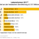 Ein Beispiel für die fundiert berechneten Statistiken aus »Hessen Kompakt«: Schaut man auf die nüchternen Zahlen, ist die Familie noch immer ein Erfolgsmodell.