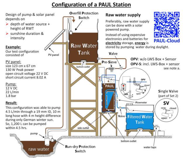 Die Funktionsweise des Wasserfilters PAUL in einem Wasseraufbereitungssystem. Skizze: nh