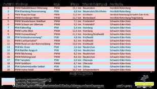 Die Liste der neuen Fabelwege im Rotkäppchenland.