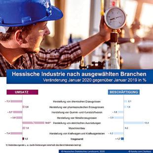 Quelle: Statistik Hessen