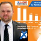 Engin Eroglu, MdEP und Landesvorsitzender der FREIE WÄHLER Hessen, sieht seine Partei zur Kommunalwahl 2021 im Aufwind. Foto: nh