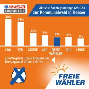 Die FREIE WÄHLER Hessen geht angesichts aktueller Umfragewerte mit Zuversicht in die Kommunalwahl 2021. Grafik: FREIE WÄHLER
