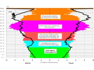 Jede Generation hat ihren Wohnungsbedarf. Die Grafik beleuchet die Altersstruktur im Schwalm-Eder-Kreis in den Jahren 2020 und 2035. Quelle: Pestel-Institut, Hannover
